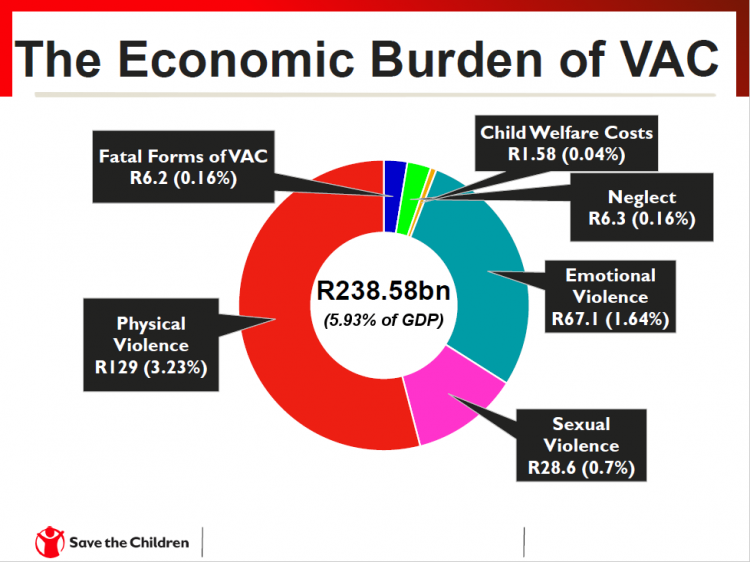 Graph |  Save the Children South Africa