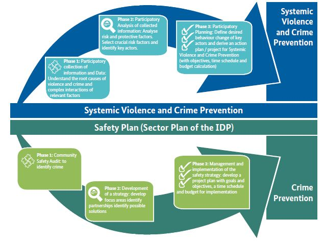 Building Efficient Crime Prevention Strategies
