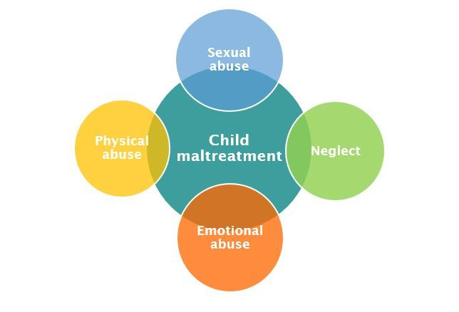 the different forms of physical abuse