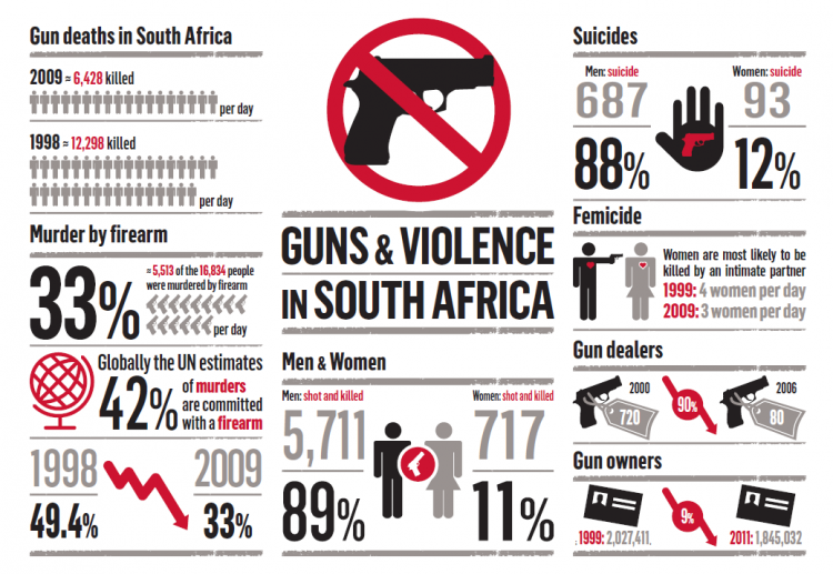 how to buy a gun legally in south africa