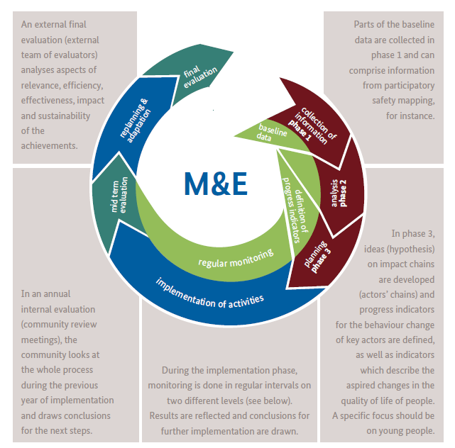 example participatory me process