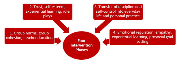 Bom Combat - Four Phase Intervention